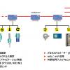 シグナルマスターマルチセンサー接続