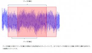 VGD-振動測定周期(イメージ画像)